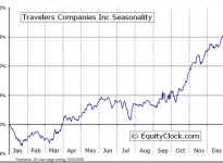 The Travelers Companies, Inc.  (NYSE:TRV) Seasonal Chart