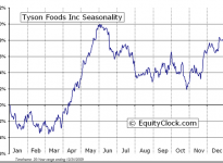 Tyson Foods, Inc.  (NYSE:TSN) Seasonal Chart