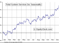 Total System Services, Inc.  (NYSE:TSS) Seasonal Chart