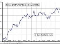 Texas Instruments Incorporated  (NYSE:TXN) Seasonal Chart