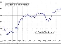 Textron Inc.  (NYSE:TXT) Seasonal Chart