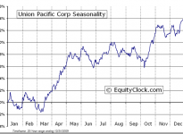 Union Pacific Corporation  (NYSE:UNP) Seasonal Chart