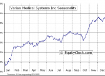 Varian Medical Systems, Inc.  (NYSE:VAR) Seasonal Chart
