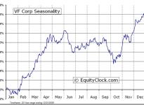 V.F. Corporation  (NYSE:VFC) Seasonal Chart
