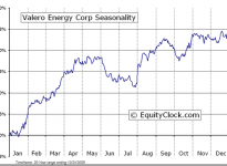 Valero Energy Corporation  (NYSE:VLO) Seasonal Chart