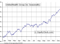 UnitedHealth Group Inc.  (NYSE:UNH) Seasonal Chart