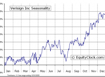 Verisign, Inc.  (NASDAQ:VRSN) Seasonal Chart