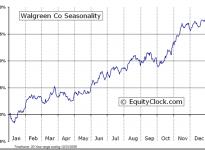 Walgreen Company  (NYSE:WAG) Seasonal Chart