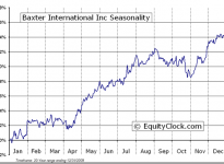 Baxter International Inc. (NYSE:BAX) Seasonal Chart