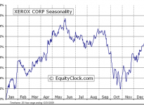 Xerox Corporation  (NYSE:XRX) Seasonal Chart