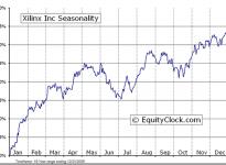Xilinx, Inc.  (NASDAQ:XLNX) Seasonal Chart