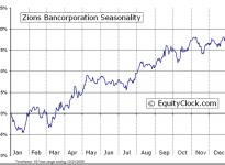 Zions Bancorporation  (NASDAQ:ZION) Seasonal Chart