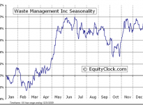 Waste Management, Inc.  (NYSE:WM) Seasonal Chart