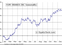 Yum! Brands, Inc.  (NYSE:YUM) Seasonal Chart