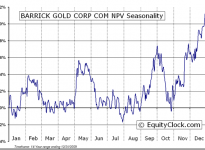 Barrick Gold Corp.  (TSE:ABX) Seasonal Chart