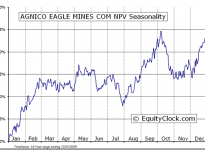 Agnico-Eagle Mines Ltd.  (TSE:AEM) Seasonal Chart