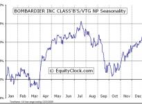 Bombardier, Inc. (TSE:BBD.B) Seasonal Chart