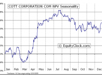 Cott Corporation  (TSE:BCB) Seasonal Chart