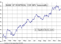 Bank of Montreal  (TSE:BMO) Seasonal Chart