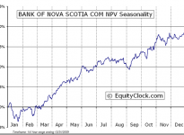 The Bank of Nova Scotia  (TSE:BNS) Seasonal Chart