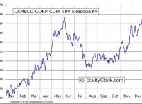 Cameco Corporation  (TSE:CCO) Seasonal Chart