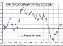 Canfor Corporation  (TSE:CFP) Seasonal Chart