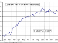 Canadian Natural Resources Limited  (TSE:CNQ) Seasonal Chart