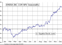 Emera Inc.  (TSE:EMA) Seasonal Chart