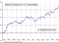 Becton, Dickinson and Co. (NYSE:BDX) Seasonal Chart