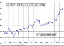 Fairfax Financial Holdings Limited  (TSE:FFH) Seasonal Chart