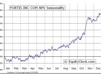 Fortis Incorporated  (TSE:FTS) Seasonal Chart