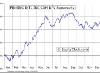 Finning International Inc.  (TSE:FTT) Seasonal Chart