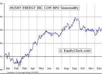 Husky Energy Inc.  (TSE:HSE) Seasonal Chart