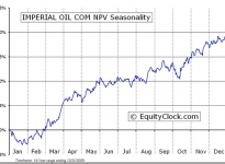 Imperial Oil Limited  (TSE:IMO) Seasonal Chart