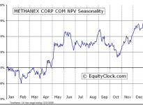 Methanex Corporation  (TSE:MX) Seasonal Chart