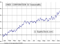 ONEX Corporation  (TSE:OCX) Seasonal Chart