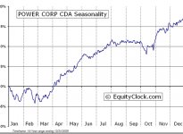 Power Corporation of Canada  (TSE:POW) Seasonal Chart
