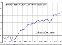 Power Financial Corporation  (TSE:PWF) Seasonal Chart