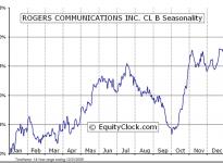 Rogers Communications Inc.  (TSE:RCI.B) Seasonal Chart