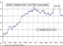 Sears Canada Inc.  (TSE:SCC) Seasonal Chart