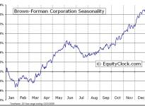 Brown-Forman Corporation (NYSE:BF.B) Seasonal Chart