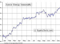 Suncor Energy Inc.  (TSE:SU) Seasonal Chart