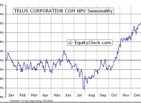 TELUS Corporation  (TSE:T) Seasonal Chart