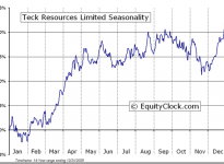 Teck Resources Limited (TSE:TCK-b) Seasonal Chart