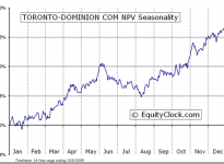 Toronto-Dominion Bank  (TSE:TD) Seasonal Chart