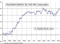 Talisman Energy Inc.  (TSE:TLM) Seasonal Chart