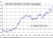 George Weston Limited  (TSE:WN) Seasonal Chart