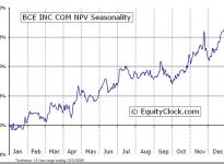 BCE Inc.  (TSE:BCE) Seasonal Chart