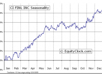 CI Financial Corp.  (TSE:CIX) Seasonal Chart