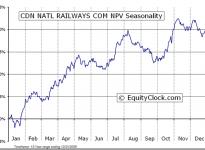 Canadian National Railway Company  (TSE:CNR) Seasonal Chart